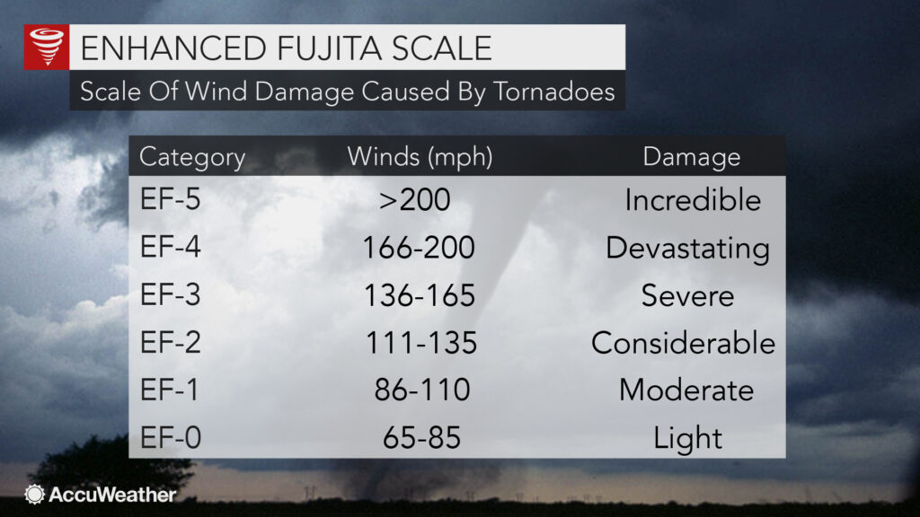 Enhanced Fujita Scale or EF Scale